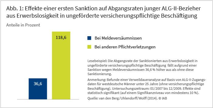 Abbildung 1: Effekte einer ersten Sanktion auf Abgangsraten von ALG-II-Beziehenden aus Erwerbs-losigkeit in ungeförderte versicherungspflichtige Beschäftigung