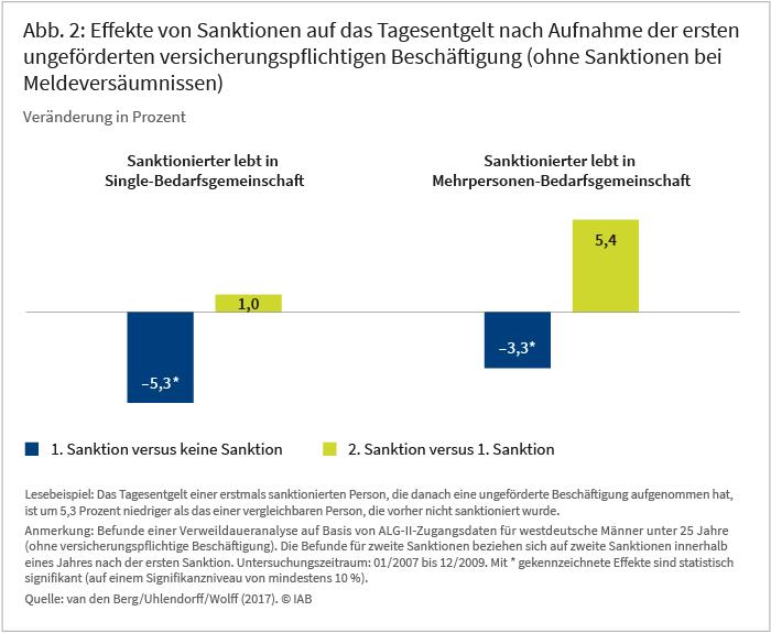 Abbildung 2: Effekte von Sanktionen auf das Tagesentgelt nach Aufnahme der ersten ungeförder-ten versicherungspflichtigen Beschäftigung (ohne Sanktionen bei Meldeversäumnissen)