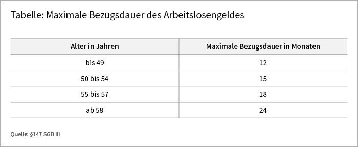DieTabelle beinhaltet die jeweilige maximale Bezugsdauer des Arbeitslosengeldes für vier Altersgruppen: bis 49 Jahre,(12 Monate), 50 bis 54 Jahre (15 Monate), 55 bis 57 Jahre (18 Monate) und ab 58 Jahre (24 Monate).