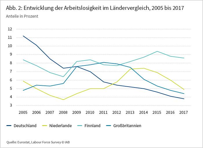 Abbildung 2: Entwicklung der Arbeitslosigkeit im LÄndervergleich, 2005 bis 2017
