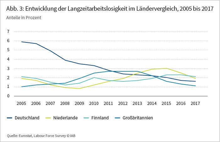 Abbildung 3: Entwicklung der Langzeitarbeitslosigkeit im Ländervergleich, 2005 bis 2017