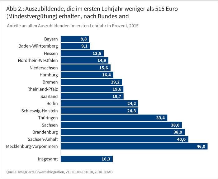 Die Abbildung stellt die prozentualen Anteile von Auszubildende, die im Jahr 2015 im ersten Lehrjahr weniger als 515 Euro (Mindestvergütung) erhalten, an allen Auszubildenden im ersten Lehrjahr in den 16 Bundeslandern dar.