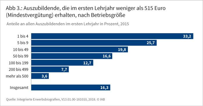Die Abbildung stellt die prozentualen Anteile der Auszubildenden, die im Jahr 2015 im ersten Lehrjahr weniger als 515 Euro (Mindestvergütung) erhalten haben, an allen Auszubildenden im ersten Lehrjahr nach Betriebsgröße dar.