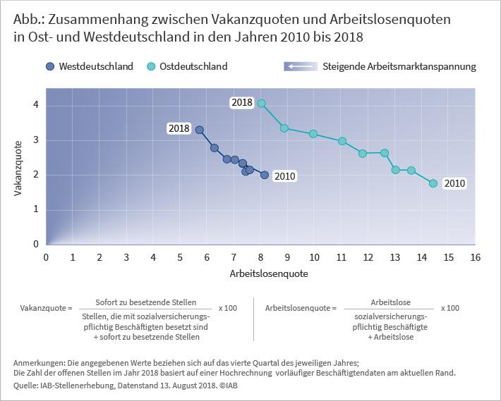 Zusammenhang zwischen Vakanzquoten und Arbeitslosenquoten in Ost- und Westdeutschland in den Jahren 2010 bis 2018
