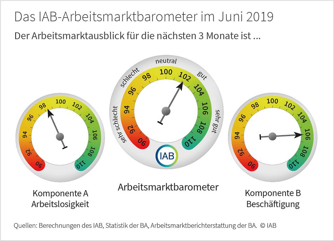 IAB-Arbeitsmarktbarometer für Juni 2019