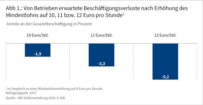 Abbildung 1: Von Betrieben erwartete Beschäftigungsverluste nach Erhöhung des Mindestlohns auf 10, 11 bzw. 12 Euro pro Stunde