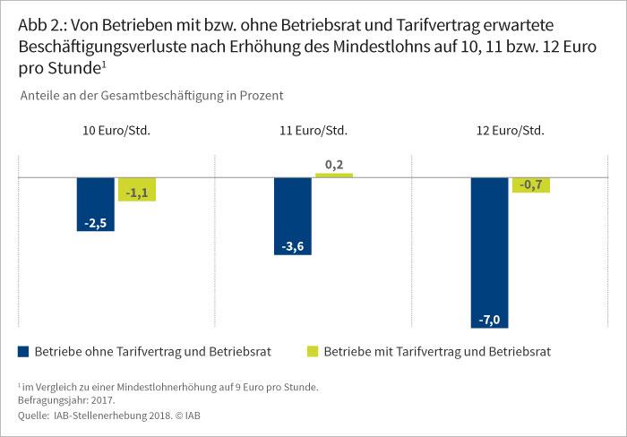 Abbildung 2: Von Betrieben mit bzw. ohne Betriebsrat erwartete Beschäftigungsverluste nach Erhöhung des Mindestlohns auf 10, 11 bzw. 12 Euro pro Stunde