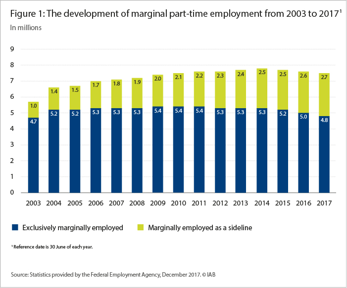 The graph shows the development of marginal part-time employment from 2003 to 2017 in millions. The blue bars on the bottom show the exclusively marginally employed. The green bars on top of the blue bars show marginally employed as a sideline.