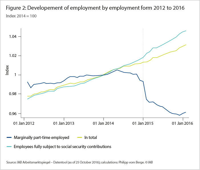 The graph shows the development of employment of marginally employed, employed fully subject to social security contribution and both in total between 2012 and 2016.