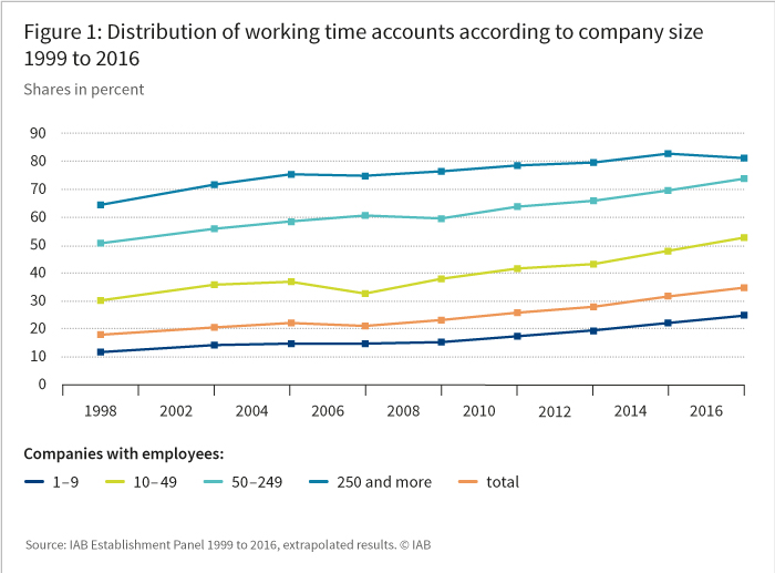 Figure 1: Distribution of working time accounts according to company size 1999 to 2016