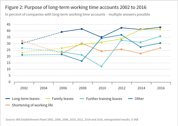 Figure 2: Purpose of long-term working time accounts 2002 to 2016 (in percent of companies with working-time accounts, multiple answers possible)