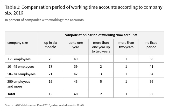 Table 1: Compensation period of working time accounts according to company size 2016 (in percent of companies with working-time accounts)