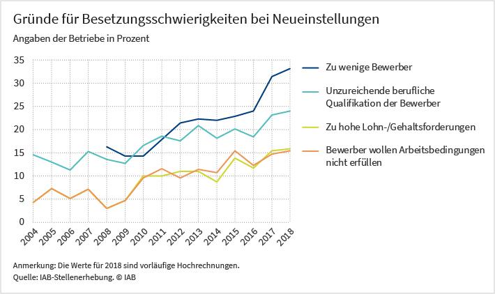 Grafik: Gründe für die Besetzungsschwierigkeiten bei Neueinstellungen, Angaben der Betriebe in Prozent