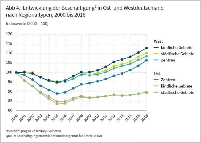 Abb 4.: Entwicklung der Beschäftigung in Ost- und Westdeutschland nach Regionaltypen, 2000 bis 2016