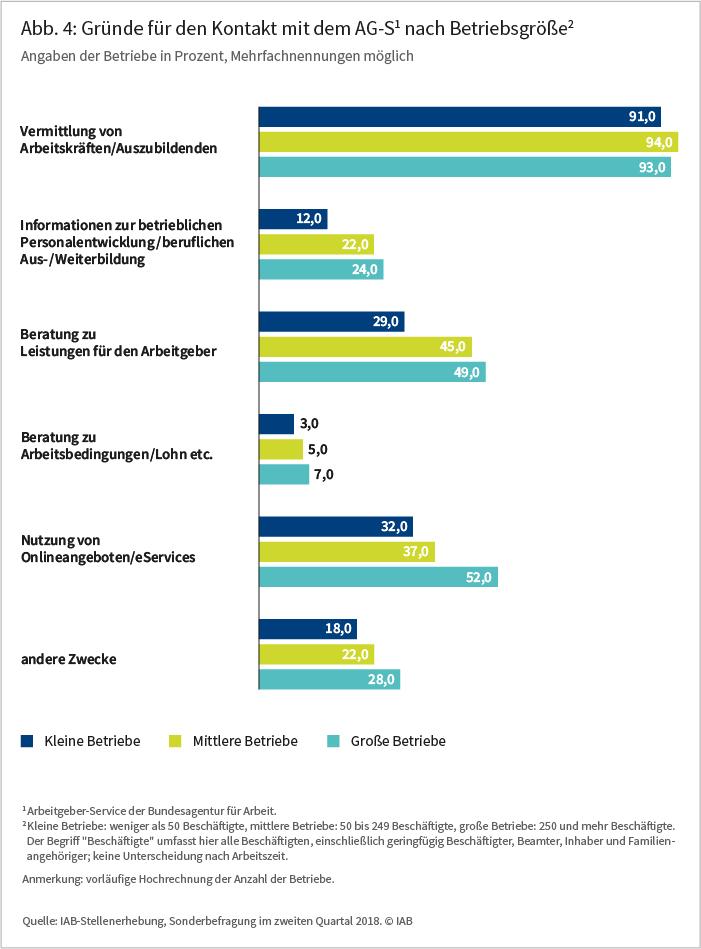 Abb 4: Gründe für den den Kontakt mit dem AG-S1 nach Betriebsgröße2, Angaben der Betriebe in Prozent, Mehrfachnennungen möglich