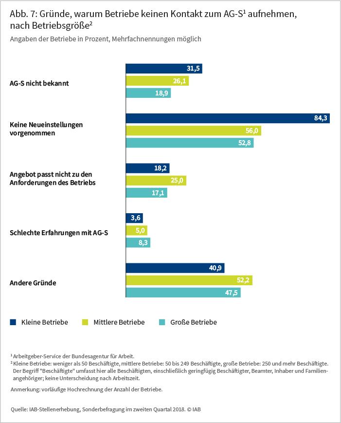 Abb 7: Gründe, warum Betriebe keinen Kontakt zum AG-S1 aufnehmen, nach Betriebsgröße2, Angaben der Betriebe in Prozent, Mehrfachnennungen möglich