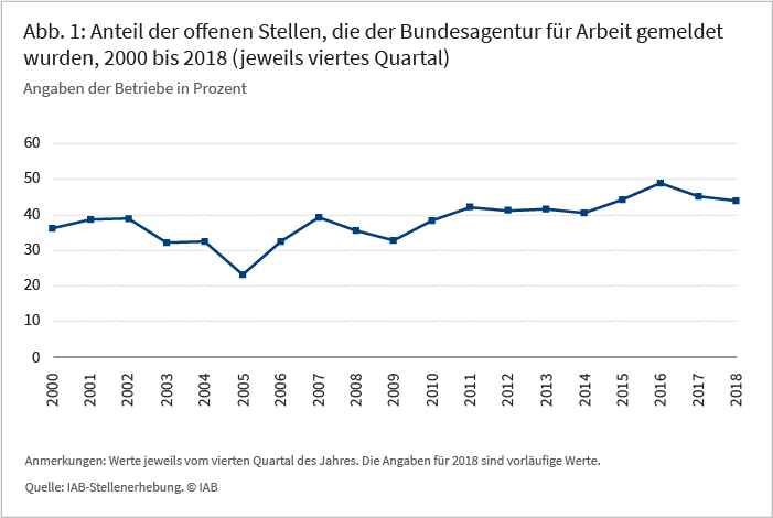 Abb 1: Anteil der offenen Stellen, die der Bundesagentur für Arbeit gemeldet wurden, 2000 bis 2018, (jewals viertes Quartal) Angaben der Betriebe in Prozent
