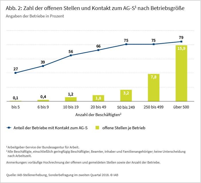 Abb 2: Zahl der offenen Stellen und Kontakt zum AG-S1 nach Betriebsgröße, Angaben der Betriebe