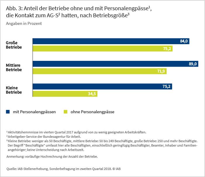 Abb 3: Anteil der Betriebe ohne und mit Personalengpässe1, die Kontakt zum AG-S2 hatten, nach Betriebsgröße3, Angaben in Prozent