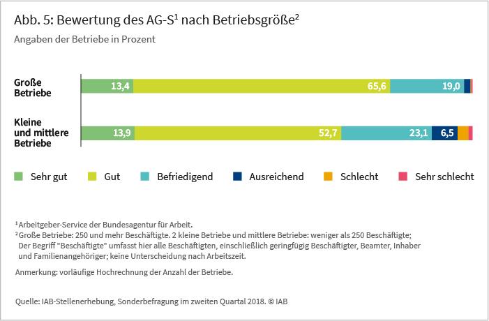 Abb 5: Bewertung des AG-S1 nach Betriebsgröße2, Angaben der Betriebe in Prozent