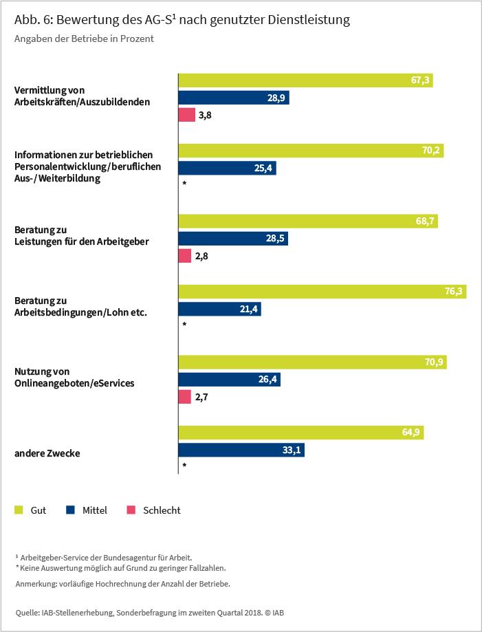 Abb 6: Bewertung des AG-S1 nach genutzter Dienstleistung , Angaben der Betriebe in Prozent