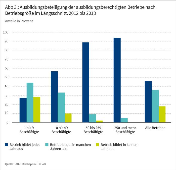 Abbildung 3: Ausbildungsbeteiligung der ausbildungsberechtigten Betriebe nach Betriebsgröße im Längsschnitt, 2008 bis 2018
