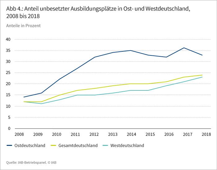 Abbildung 4: Anteil unbesetzter Ausbildungsplätze in Ost- und Westdeutschland, 2008 bis 2018