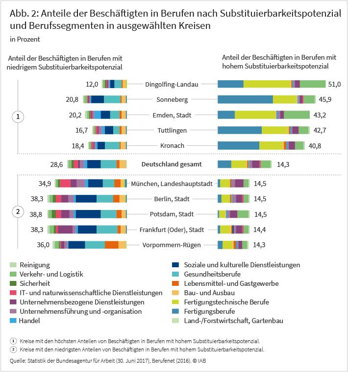 Abbildung 2: Anteil der Beschäftigten in Berufen nach Substituierbarkeitspotenzial und Berufssegmenten in ausgewählten Kreisen