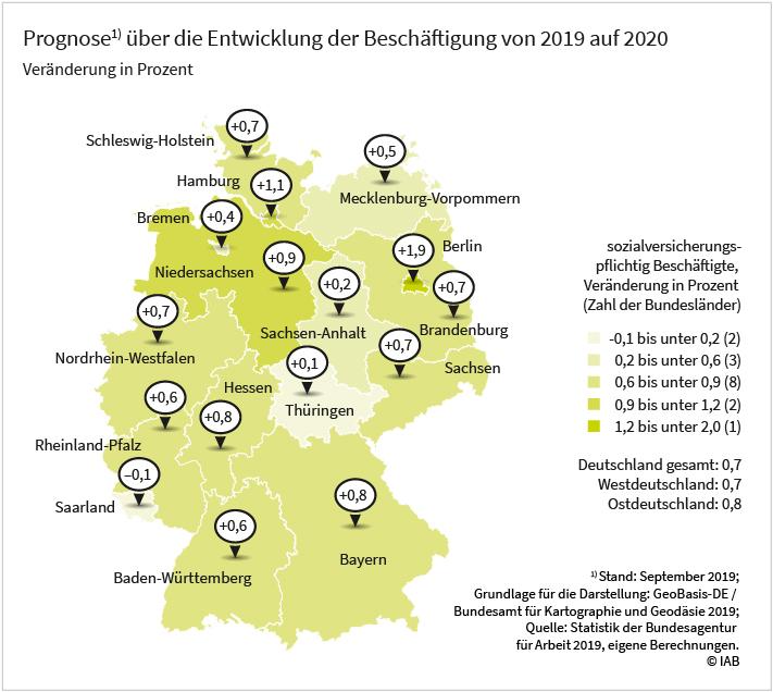 Grafik: Prognose über die Entwicklung der Beschäftigung von 2019 auf 20120 in deutschen Bundesländern. Mit einem prognostizierten Anstieg von 1,9 Prozent wird in Berlin die mit Abstand höchste relative Beschäftigungszunahme für das Jahr 2020 erwartet. Im Saarland, in Thüringen und in Sachsen-Anhalt dagegen stagniert die Beschäftigungsentwicklung. Der prognostizierte Zuwachs in den übrigen Bundesländern liegt nahe am bundesweiten Durchschnitt (+0,7 %)