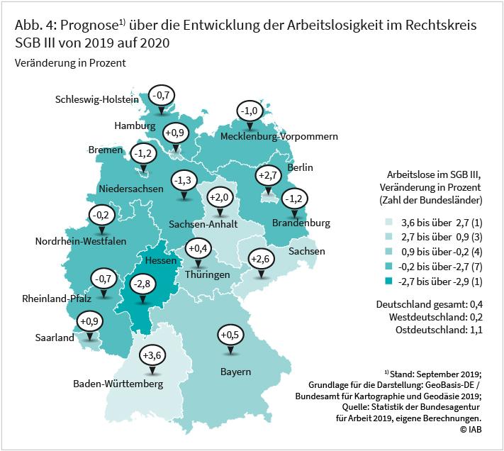 Abb. 3: Prognosen über die Entwicklung der Arbeitslosigkeit im Rechtskreis SGB III von 2019 auf 2020