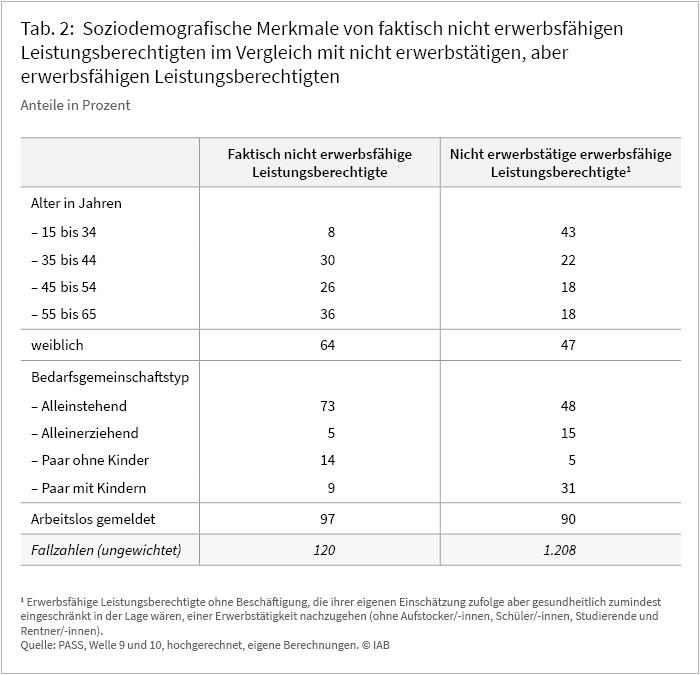 Tabelle 2: Soziodemografische Merkmale von faktisch nicht erwerbsfähigen Leistungsberechtigten im Vergleich mit nicht erwerbstätigen, aber erwerbsfähigen Leistungsberechtigten