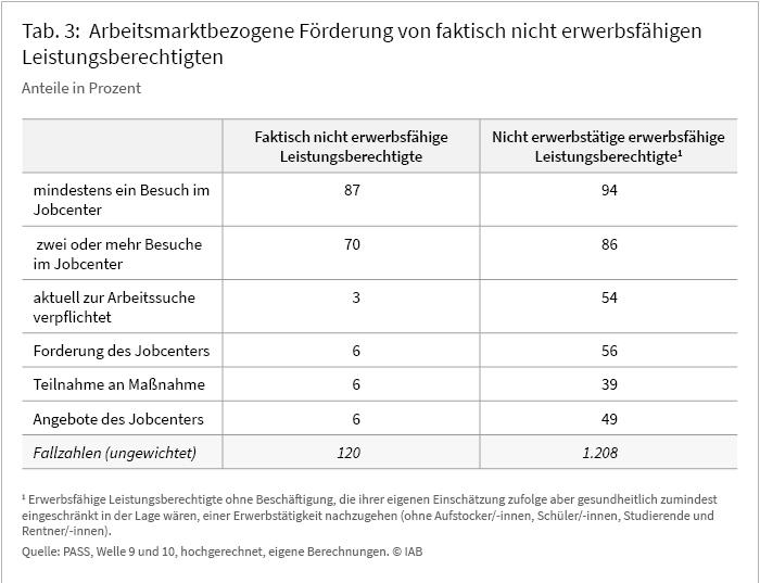 Tabelle 3: Arbeitsmarktbezogene Förderung von faktisch nicht erwerbsfähigen Leistungsberechtigten