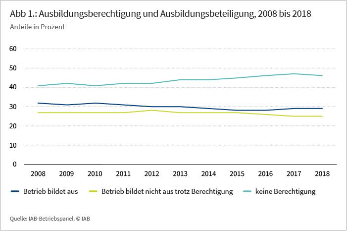 Abbildung 1: Ausbildungsberechtigung und Ausbildungsbeteiligung, 2008 bis 2018