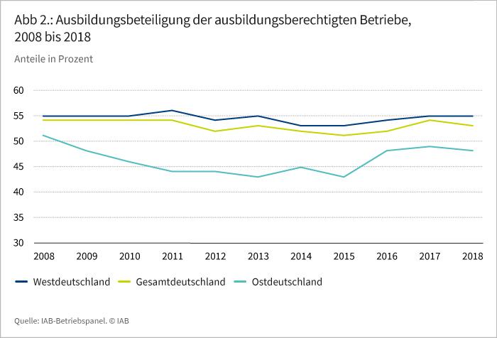 Abbildung 2: Ausbildungsbeteiligung der ausbildungsberechtigten Betriebe, 2008 bis 2018
