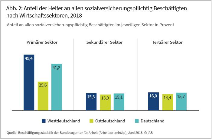 Abbildung 2: Anteil der Helfer an allen sozialversicherungspflichtig Beschäftigten nach Wirtschaftssektoren, 2018