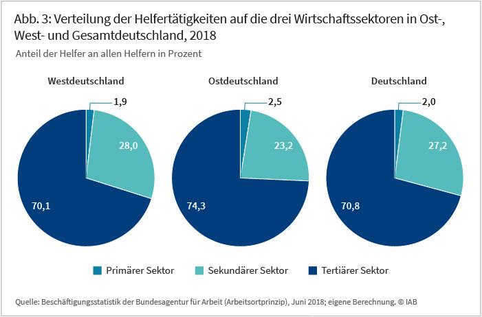 Abbildung 3: Verteilung der Helfertätigkeiten auf die drei Wirtschaftssektoren in Ost-, West- und Gesamtdeutschland, 2018
