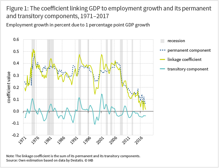 The graph shows the coefficient value of GDP to employment growth with its permanent and transitory components in the years 1971 to 2017, in percent, due to 1 percentage point GDP growth (For more information see article)