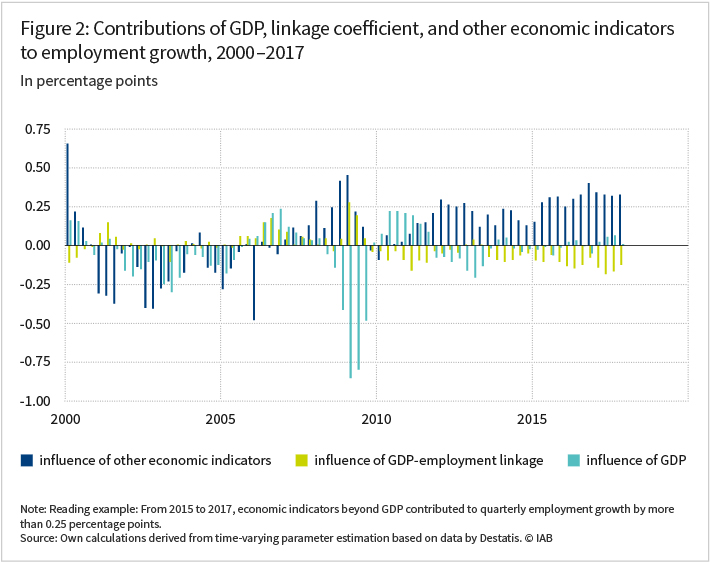 The graph shows the contributions of GDP, linkage coefficient and other economic indicators to employment growth in the years 2000 to 2017 in percentage points. (See article for more information)
