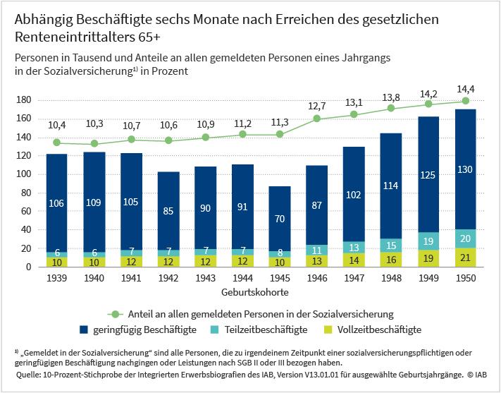 Grafik: Abhängig Beschäftigte sechs Monate nach erreichen des gesätzlichen Renteneintrittalters 65+