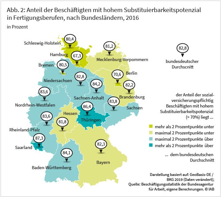 Abbildung 2: Anteil der Beschäftigtem mit hohem Substituierbarkeitspotenzial in Fertigungsberufen, nach Bundesländern, 2016