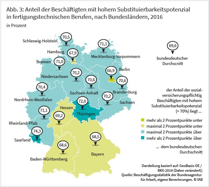 Abbildung 3: Anteil der Beschäftigtem mit hohem Substituierbarkeitspotenzial in fertigungstechnischen Berufen, nach Bundesländern, 2016