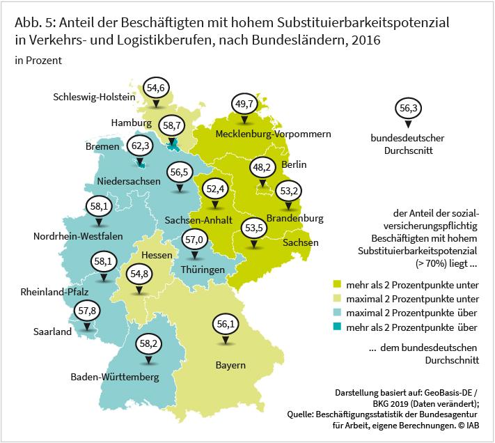 Abbildung 5: Anteil der Beschäftigtem mit hohem Substituierbarkeitspotenzial in in Verkehrs- und Logistikberufen, nach Bundesländern, 2016