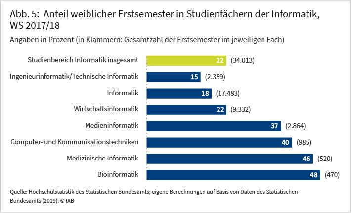 Abbildung 5: Anteil weiblicher Erstsemester in Studienfächern der Informatik, Wintersemester 2017/18