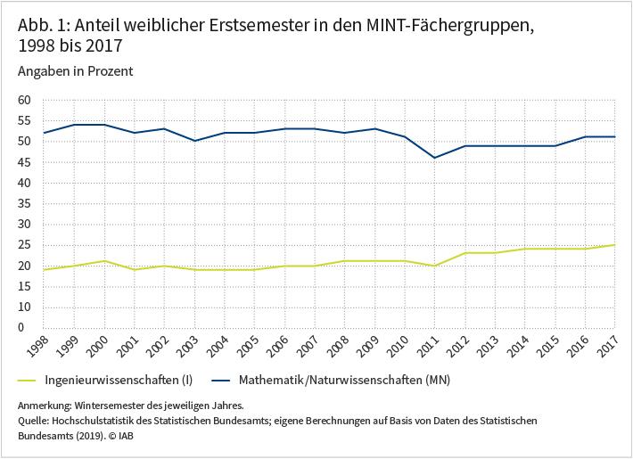 Abbildung 1 zeigt den Anteil weiblicher Erstsemester in den MINT-Fächergruppen von 1998 bis 2017 in Prozent für die Ingenieurwissenschaften sowie Mathematik und Naturwissenschaften.