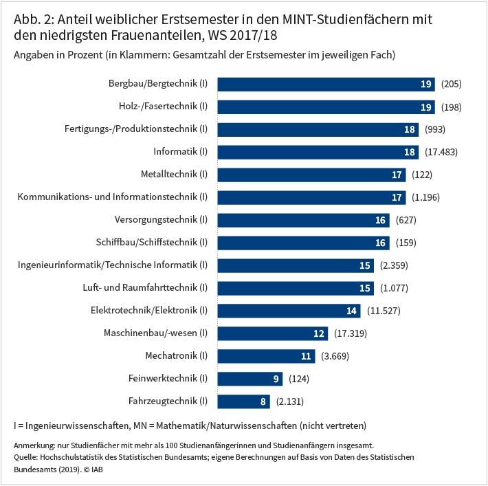 Abbildung 2 zeigt den Anteil weiblicher Erstsemester in den MINT-Studienfächern mit den niedrigsten Frauenanteilen im Wintersemester 2017/18 in Prozent sowie die Gesamtzahl der Erstsemester im jeweiligen Fach.