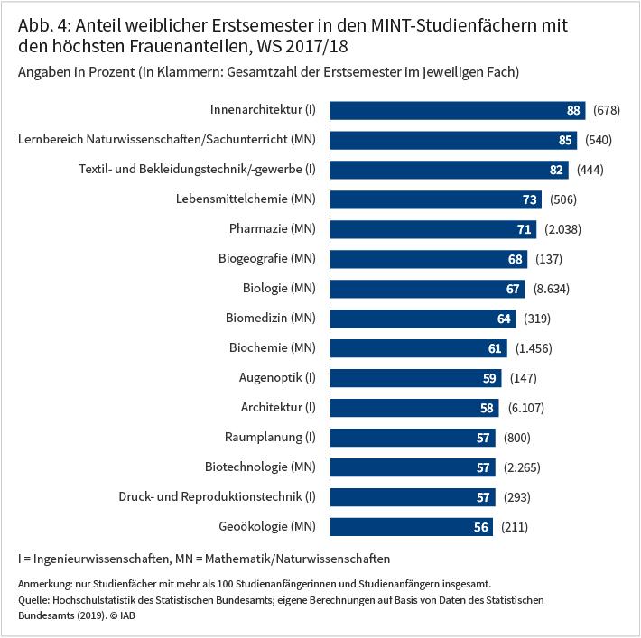 Abbildung 4 zeigt den Anteil weiblicher Erstsemester in den MINT-Studienfächern mit den höchsten Frauenanteilen im Wintersemester 2017/18 in Prozent sowie die Gesamtzahl der Erstsemester im jeweiligen Fach.
