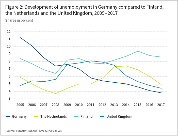 The graph shows the development of unemployment in Germany compared to Finland, the Netherlands and the United Kingdom in the years 2005 to 2017 in percent.