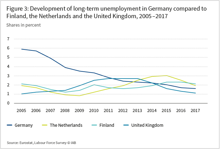 The graph shows the develompment of long-term unemployment in Germany comapred to Finland, the Netherlands and the United Kingdom in the years 2005 tzo 2017
