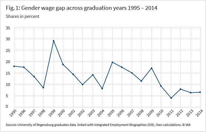 Figure 1 shows the gender wage gap across graduation years with 18 percent in 1995 to 6 percent in 2014. Please find more information on the exact figures in the article.