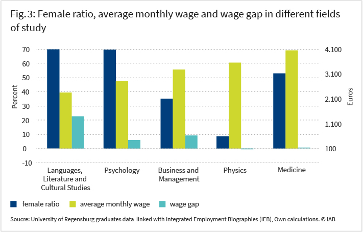 Figure 3 shows the female ratio, average mothly wage and wage gap in different fields of study such as languages-literature-cultural studies,psychology, business and managemet, physics, medicine. Please find more information on exact figures in the article.
